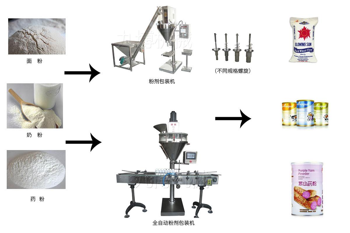粉剂包装设备流程图