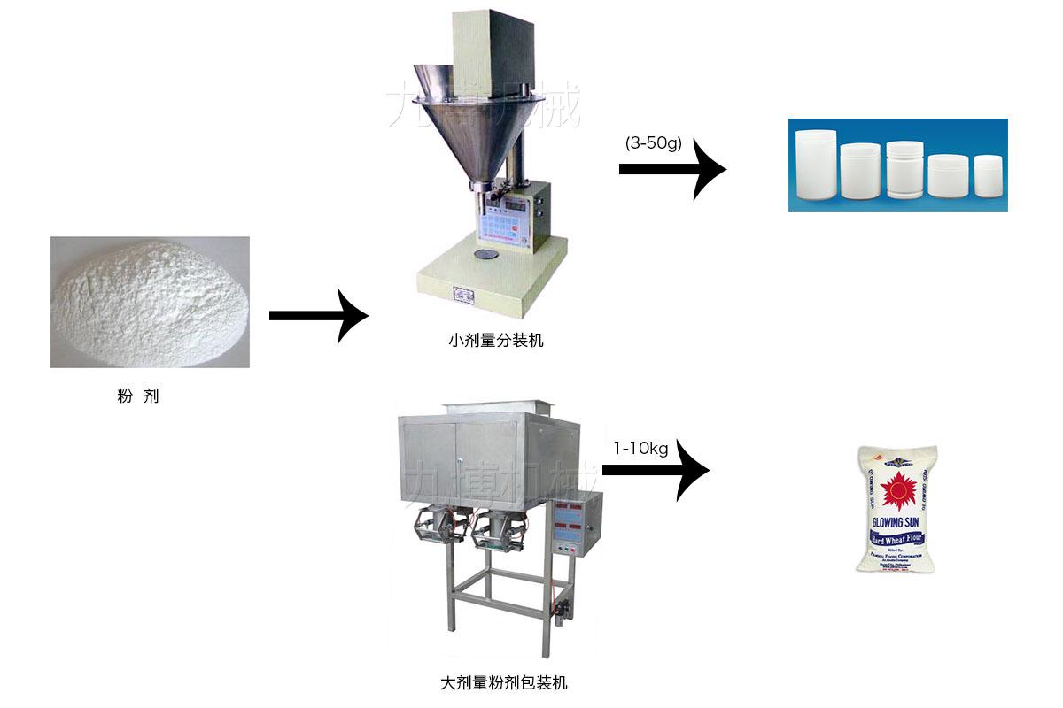 粉剂自动定量包装流程图