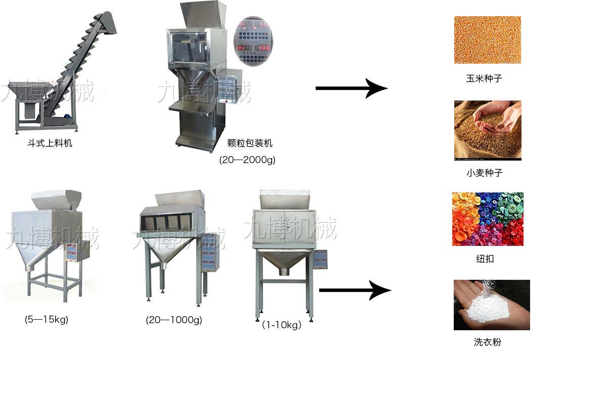 双称颗粒定量包装流程图