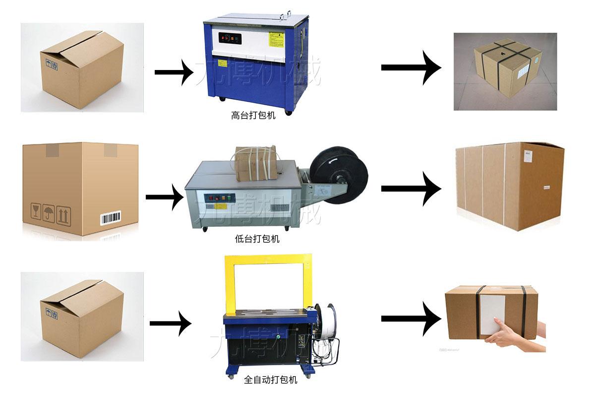 纸箱打包流程图