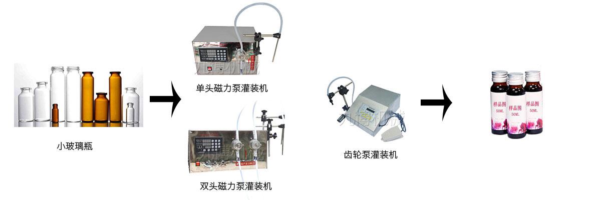 齿轮泵液体灌装流程图