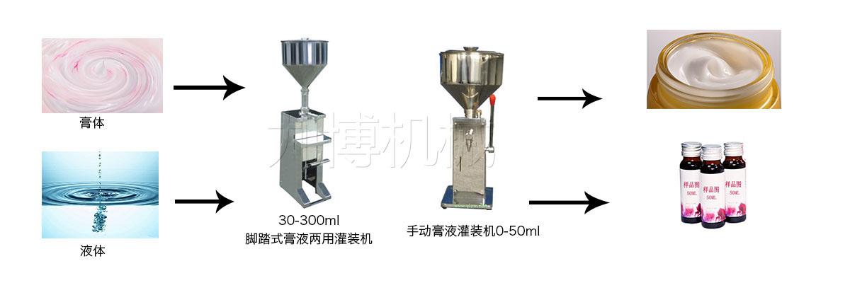 手动膏液灌装流程图