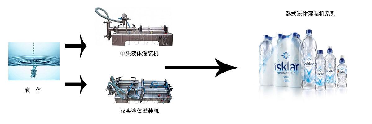 卧式气动大剂量液体灌装流程图