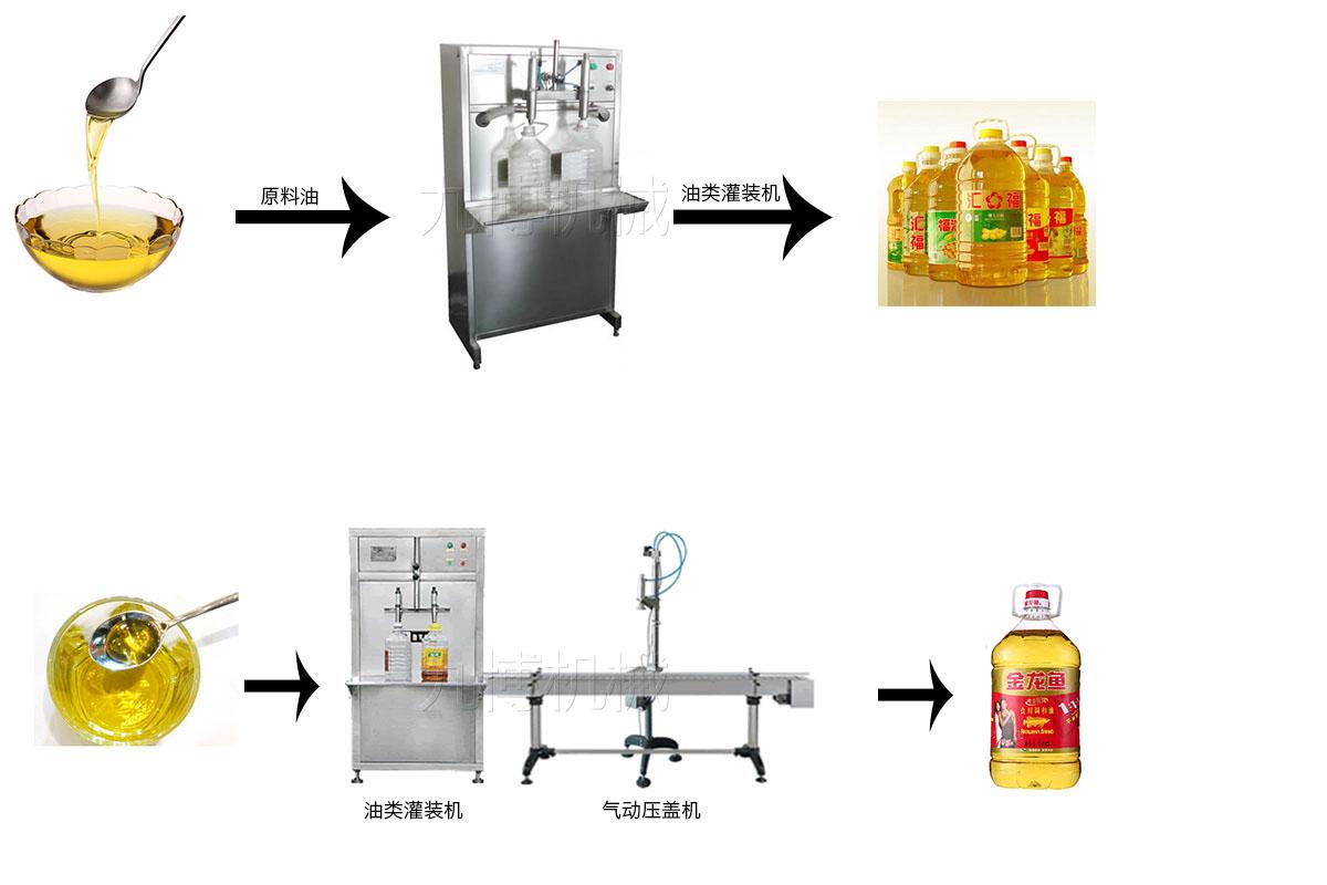 食用油灌装流程图